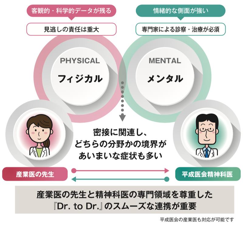 メンタルヘスケアについて産業医と精神科医師が連携