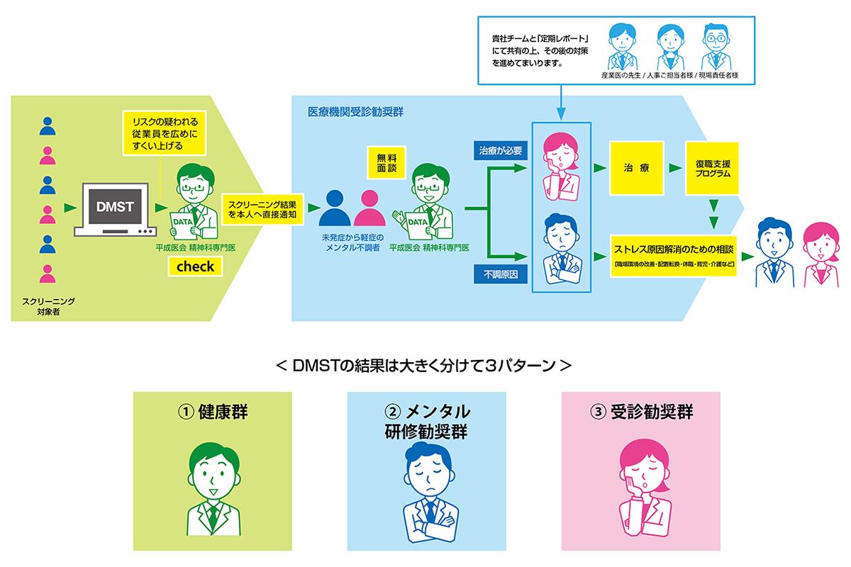 メンタルヘルス「顧問医契約の追加プラン DMST」